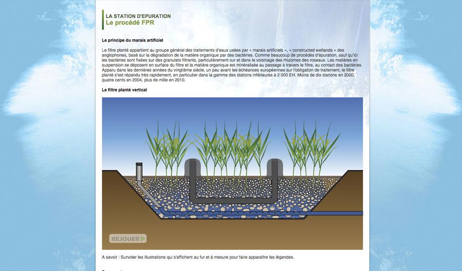 Animation interactive du sivu assainissement Bélarga-Campagnan